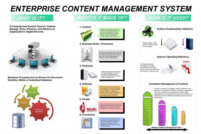 enterprise content management system