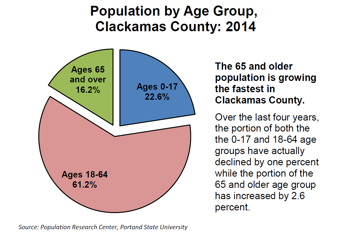 Official Website For The City Of Sandy Oregon County Demographics - Us counties demographics